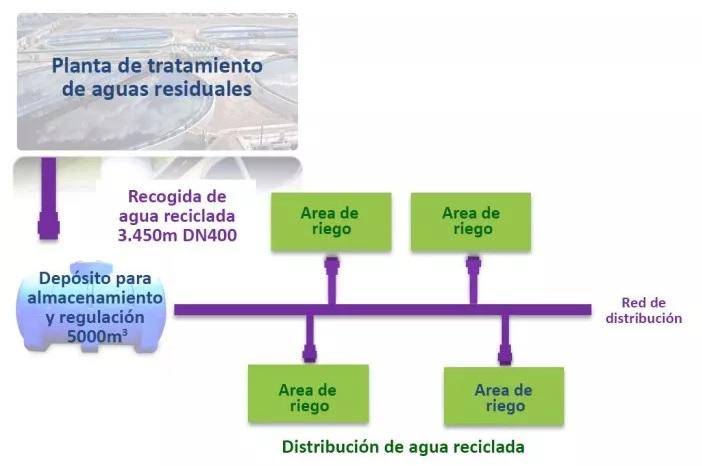 Tuberías de PVC-O para el transporte de agua regenerada