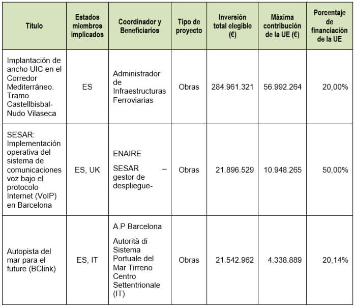 La Comisión Europea selecciona 3 proyectos de inversión con participación española