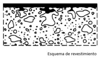 Sistemas de protección superficial para el hormigón
