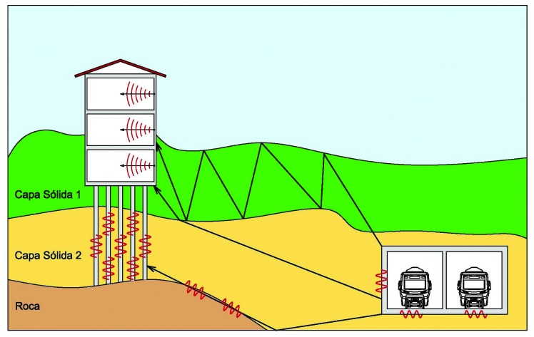 La importancia de la rigidez en los sistemas de fijación en la vía en placa para la reducción de vibraciones