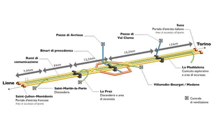 Túnel de base LYON-TURÍN. Una conexión ferroviaria clave para Europa