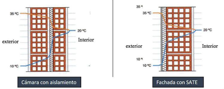 Ventajas técnicas de los Sistemas de Aislamiento térmico de fachadas