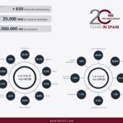 La compañía Hill International cumple 20 años en España