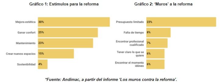 La falta de presupuesto impediría una de cada cuatro reformas
