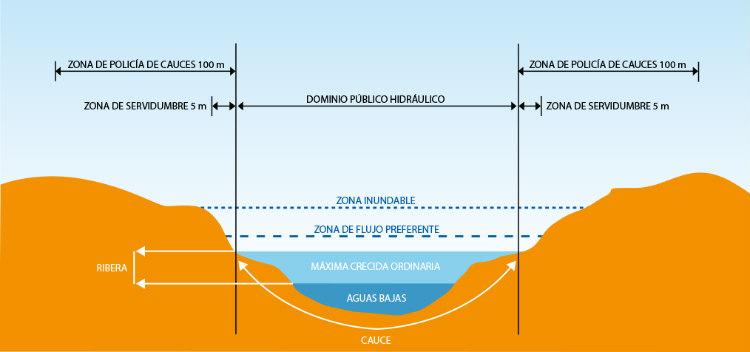 Gestión integral hídrica, combinando plataforma SIG y la captura de datos con drones
