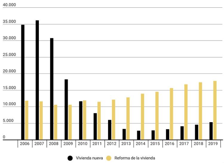 El gasto de los españoles en reformas se reducirá en 154 millones de euros