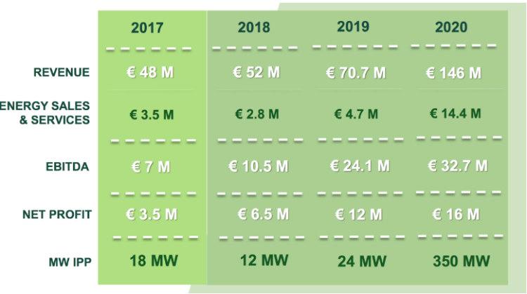 Grenergy reforzará su posición como productor independiente de energía
