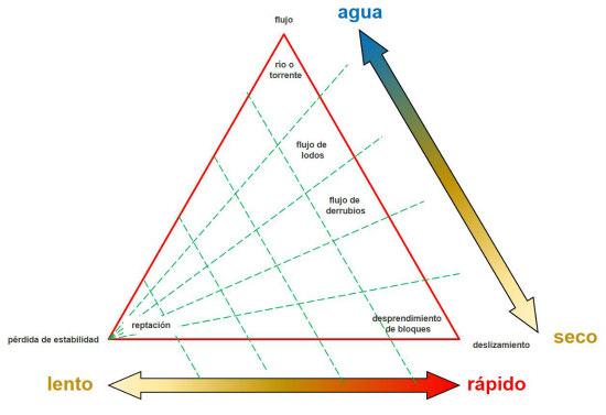 Comparación de metodologías para la estimación de riesgos de movimientos de masas
