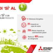 Mitsubishi Electric pone en marcha la campaña Di Sí al R32