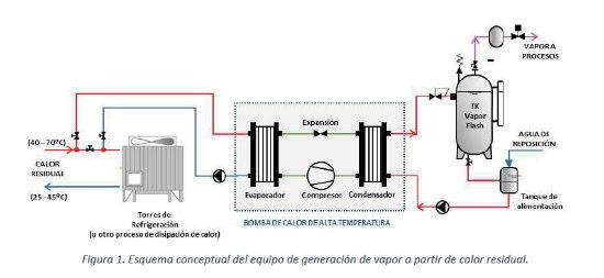 EDE Ingenieros lidera el proyecto Geniusvap para aprovechar el calor residual en la industria
