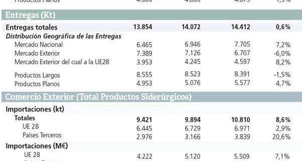 UNESID - Evolución sector siderúrgico 2019