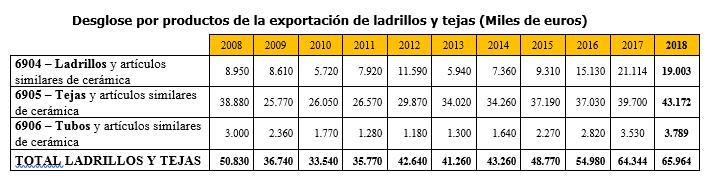 cuadro_exportación