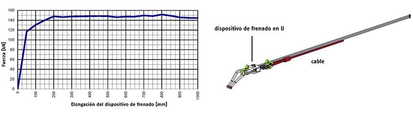 Galerías dinámicas compuestas por redes de anillos de alambre de alta resistencia