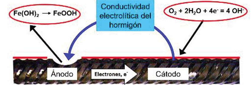 Gestión de la corrosión; protección catódica
