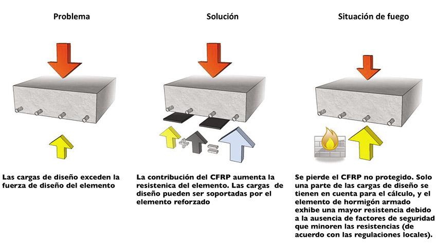 Diseño y protección en caso de incendio Sika Wrap y Sika Carbodur
