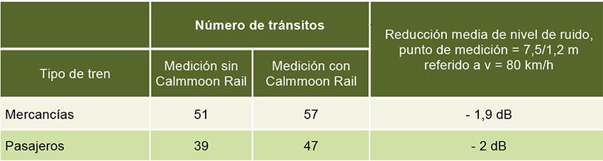 Protección acústica del alma del carril Calmmoon Rail - Tabla 2