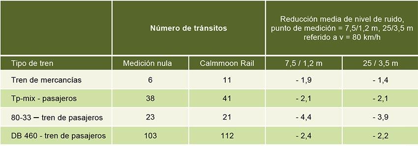 Protección acústica del alma del carril Calmmoon Rail - Tabla 3