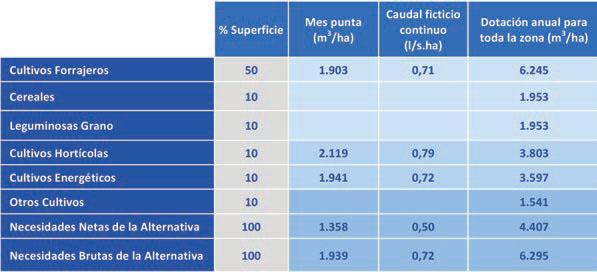 Transformación en Regadío del Sector XXII de la Subzona de Payuelos - t2
