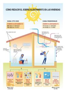 Confort térmico y riesgo de sobrecalentamiento en viviendas EECN - INFOGRAFÍA