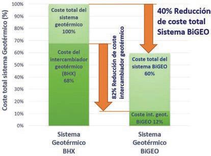 BiGEO, geotermia de bajo coste integrada en cimentación - 5