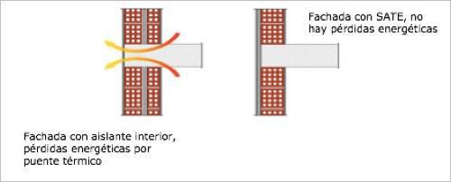 Habitabilidad y confort térmico SATE, abriga tu edificio - 2