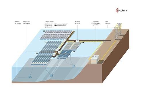Primera planta fotovoltaica flotante conectada a red en España