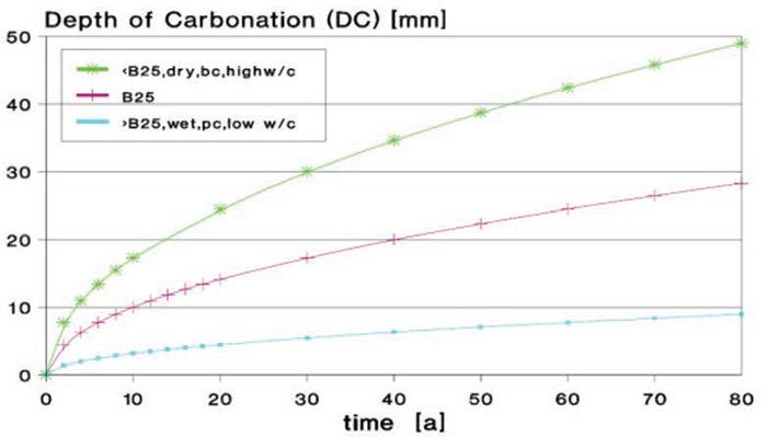Requisitos de los revestimientos protectores en estructuras de hormigón - 2