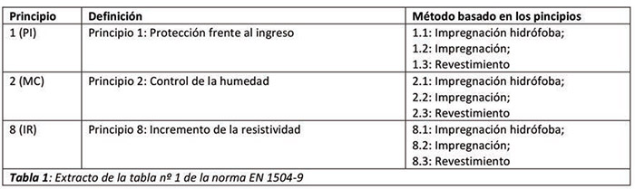 Requisitos de los revestimientos protectores en estructuras de hormigón - tabla 1