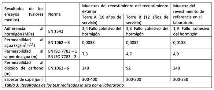 Requisitos de los revestimientos protectores en estructuras de hormigón - tabla 3