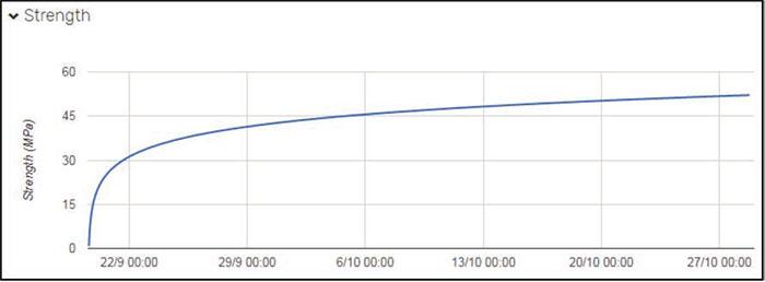 Determinación de la resistencia del hormigón en tiempo real - 10