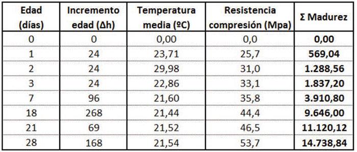 Determinación de la resistencia del hormigón en tiempo real - 4