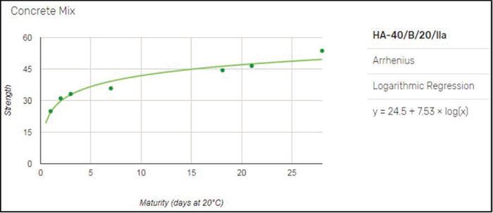 Determinación de la resistencia del hormigón en tiempo real - 6
