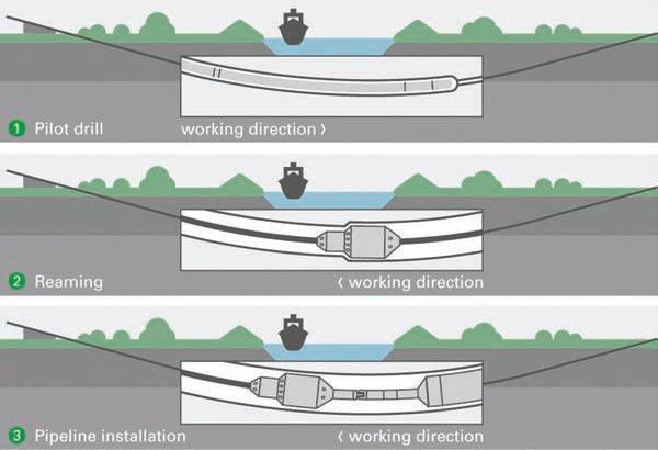 Direct Pipe, Tecnología innovadora para instalación de tuberías en costas - 7