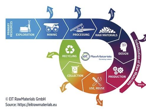 Tecnología TOMRA: economía circular en la clasificación de minerales