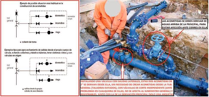 Aplicación de válvulas agrupadas en redes de agua - Fig 3