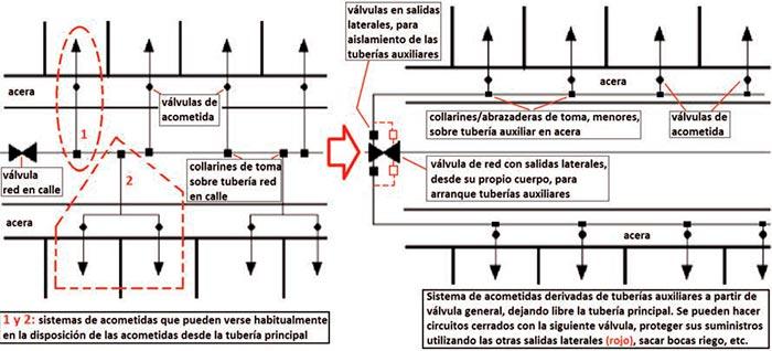 Aplicación de válvulas agrupadas en redes de agua - Fig 4a