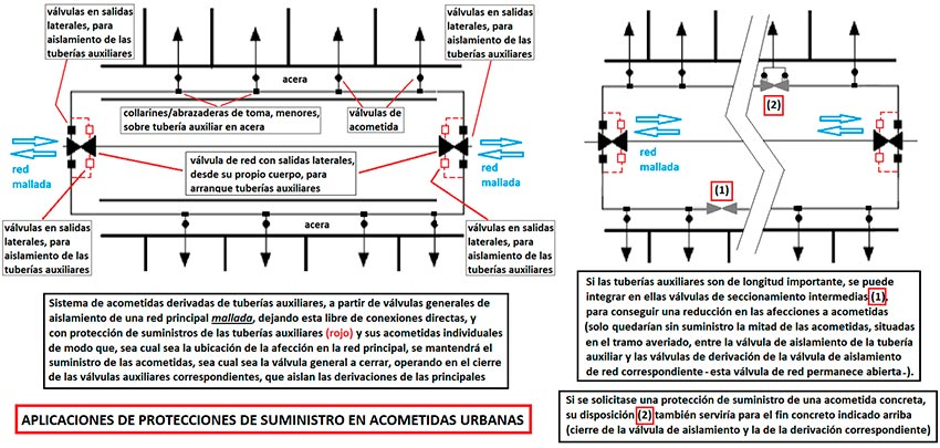 Aplicación de válvulas agrupadas en redes de agua - Fig 4b