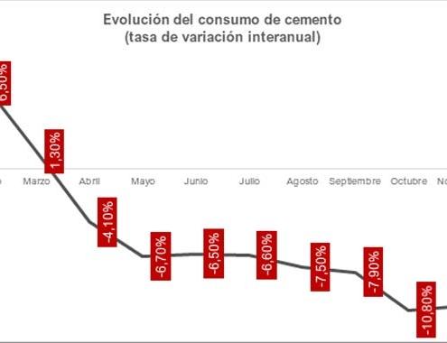 El consumo de cemento en España ha retrocedido un 9,7% durante el conjunto del 2020