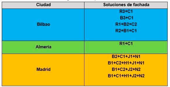 Soluciones de fachadas en función de la zona geográfica - 2