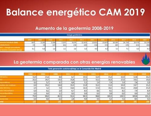 Enorme crecimiento de la geotermia en Madrid en los últimos años