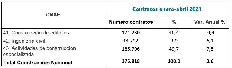 Contratos en la construcción aumenta cerca de un 50 % en el primer cuatrimestre - 2