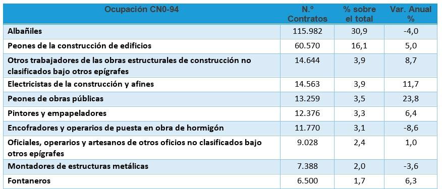 Contratos en la construcción aumenta cerca de un 50 % en el primer cuatrimestre - 3