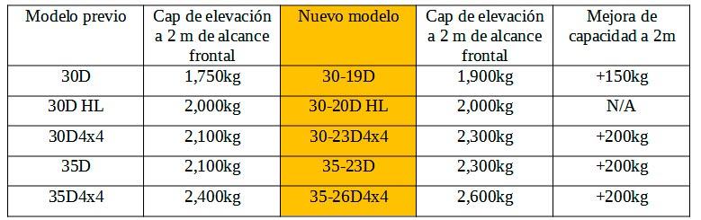 Gama revisada de carretillas telescópicas JCB con motor Fase V Tabla