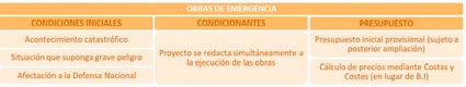 Digitalización para la Supervisión de Obras de Emergencia - Fig 1