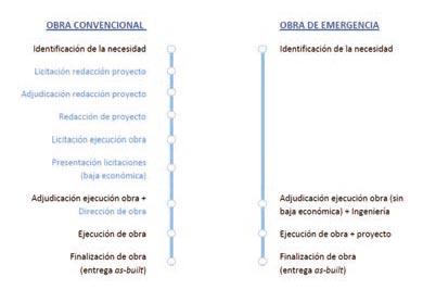 Digitalización para la Supervisión de Obras de Emergencia - Fig 2