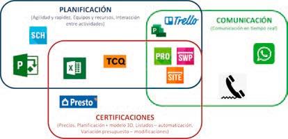 Digitalización para la Supervisión de Obras de Emergencia - Fig 3